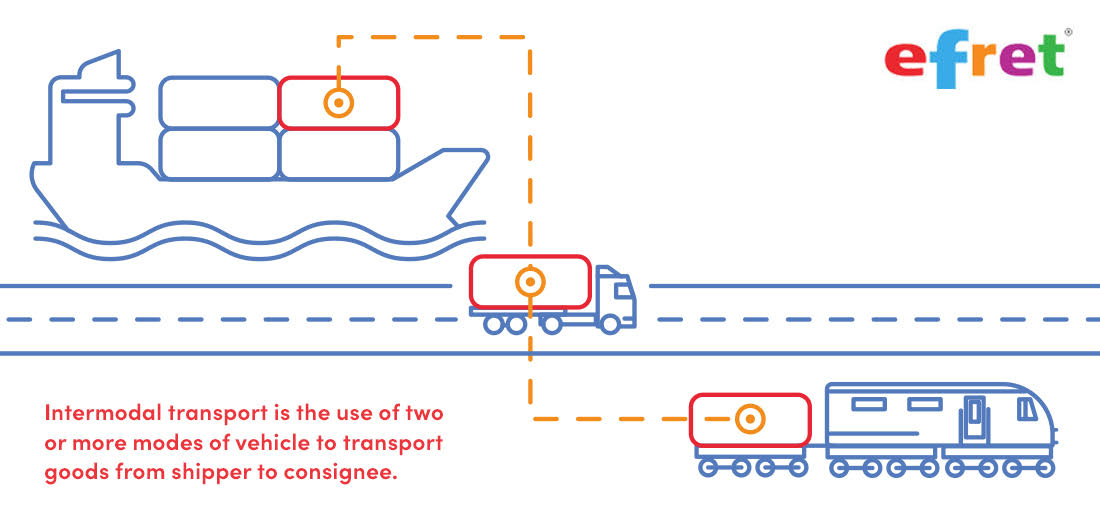 What Is Intermodal Transport?